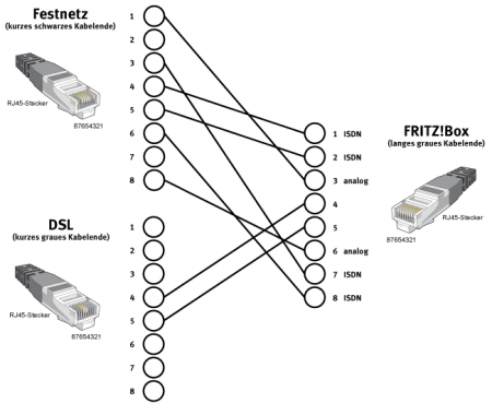 rj11 cat5 wiring diagram with 10383 Kabel F C3 Bcr Anschluss Von Fritzbox 7390 Verl C3 A4ngern on Ether  Splitter 2 Way Wiring Diagrams likewise 10383 Kabel F C3 BCr Anschluss Von Fritzbox 7390 Verl C3 A4ngern together with Rj11 Modular Jack Wiring Wiring Diagrams furthermore Rj11 Connector Wiring Diagram furthermore Ether  Cable Color Coding Diagram Rj45 Wire Diagram Clip Is Pointed Away From You T 568b Cat 5e Wiring Diagram Pdf.